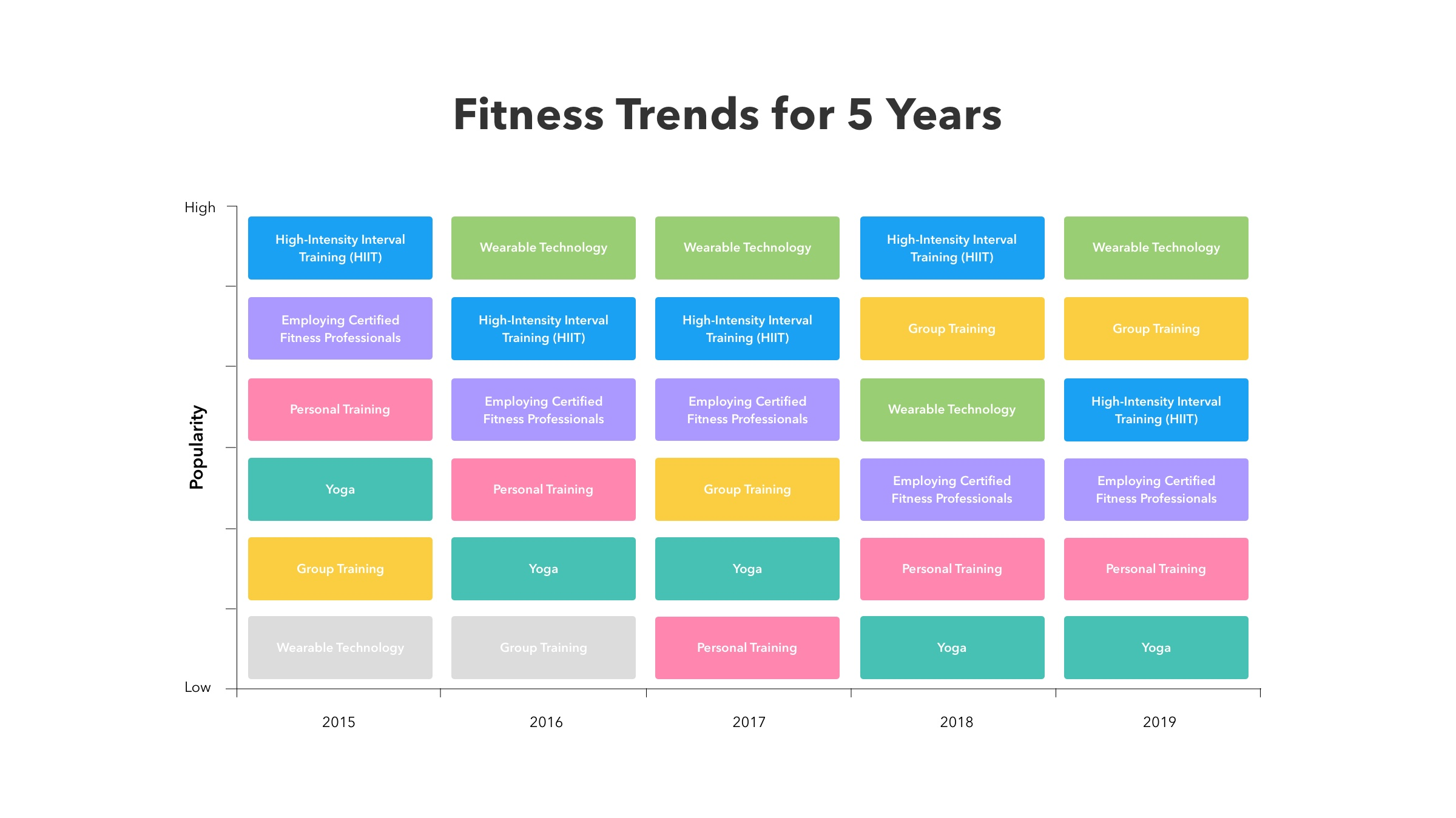 Fitness trends for 5 years to implement in a fitness app.