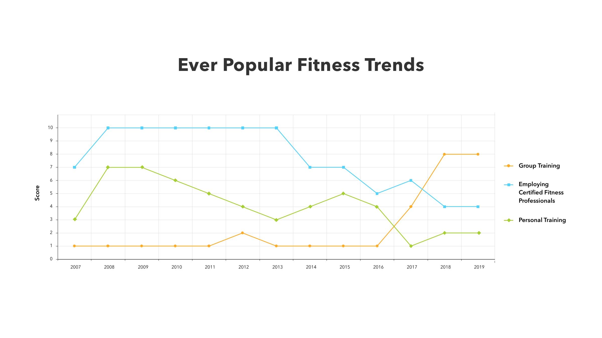 Data-based validation of a fitness app idea.