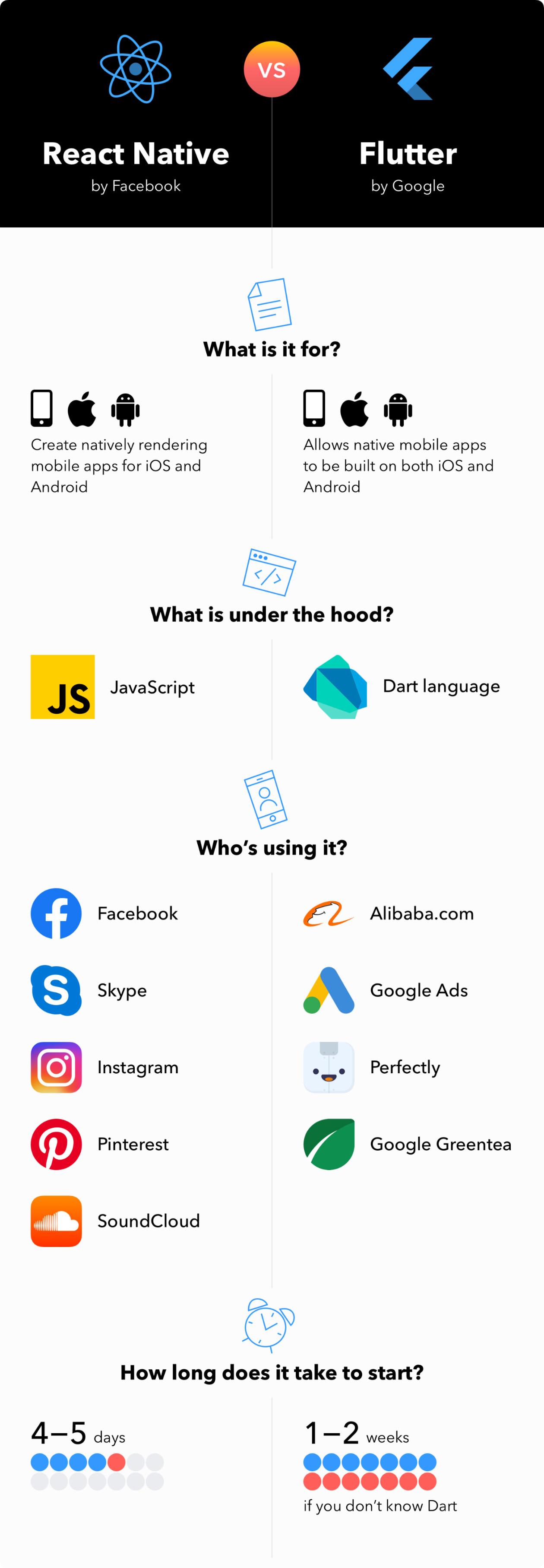 Cross-platform Mobile Development Overview, Flutter Vs React
